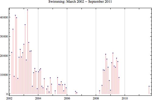 Swimming 2011 9