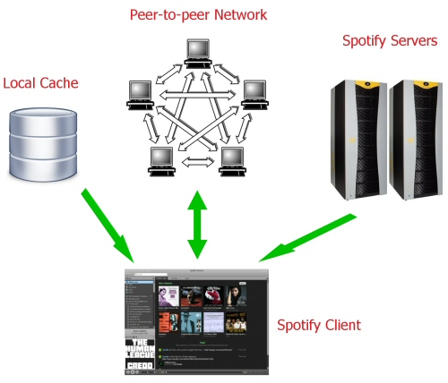 Spotify architecture