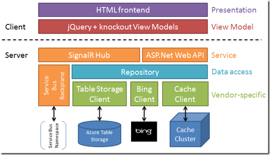 Multi lingual chat architecture of an interactive web application html presentation layer ccuart