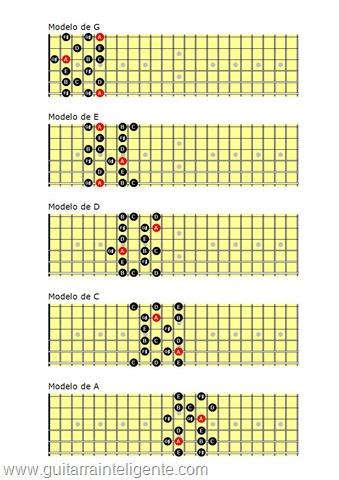 Sistema 5 Am melodica