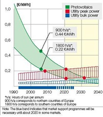 Future Cost Of PV Generation