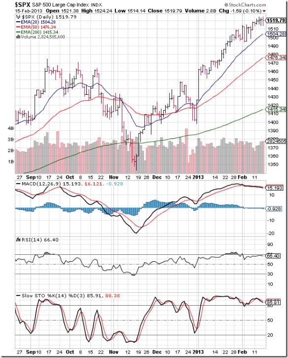 S&P 500_Feb1513