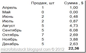 Mesyachnaya-Statistika-prodaj-Dreamstime