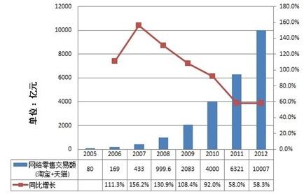 阿里巴巴集團至2012年11月30日其旗下淘寶和天貓的交易額本年度突破1兆元人民幣