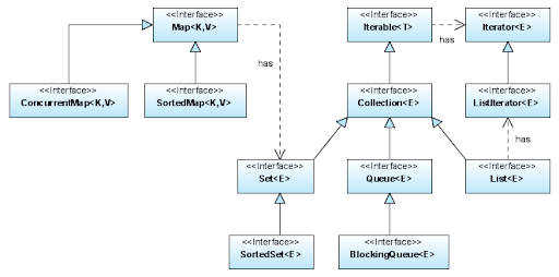 Program It: Java Collection Framework (1.5) Interface Diagram