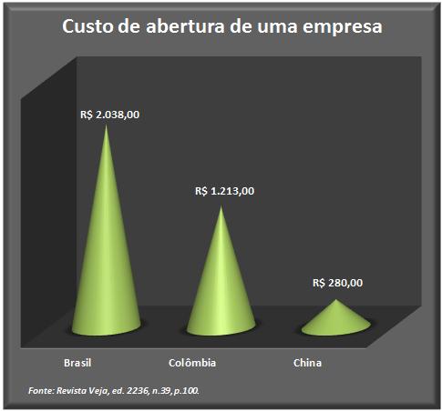 Custos de abertura uma empresa