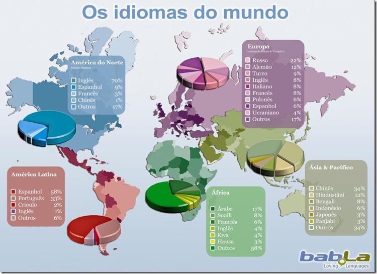 Profecia 07 Idiomas no mundo de hoje