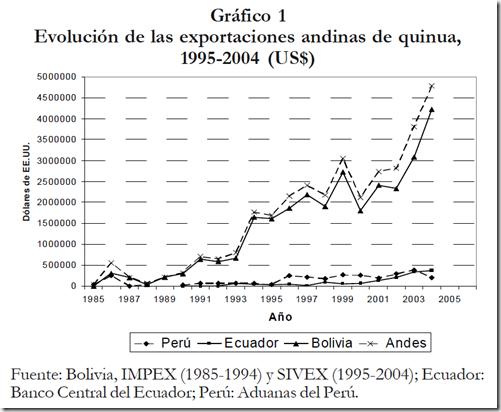 Gráfico 1-Evolución de las exportaciones andinas de Quinua, 1995-2004 (US$)-Laguna P., et al. 2006. pag. 71