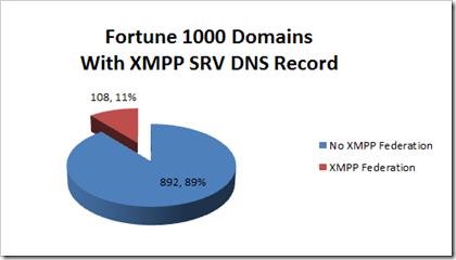 XMPP Servers