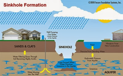 sinkhole-formation