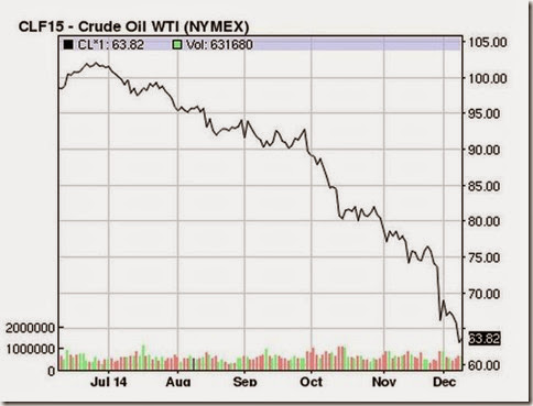 Dec 9 2014 six month crude oil