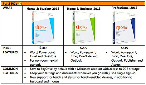 MICROSOFT OFFICE 365 HOME Student, Business, Professional, cloud service Powerpoint OneNote, Excel, Outlook, Access,Publisher Windows tablets, PCs, Mac SkyDrive storage Skype