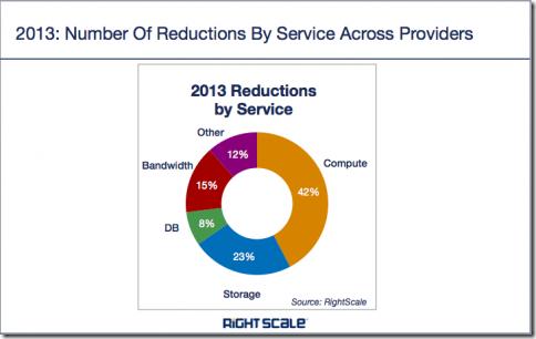 2013.price.drop.service