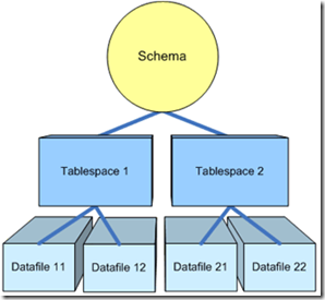 SchemaOracle