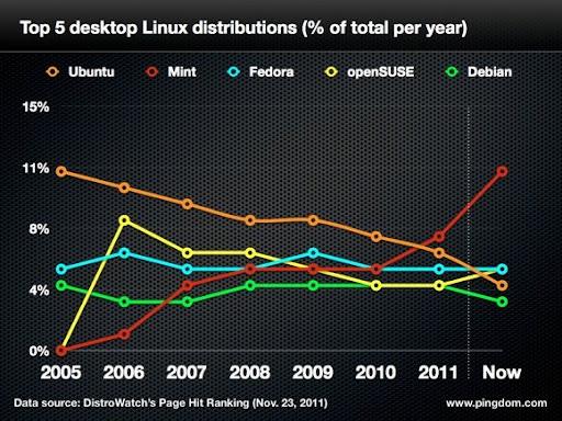 Cuál es la versión de Linux más utilizada