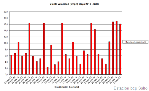 Viento Velocidad (Mayo 2012)