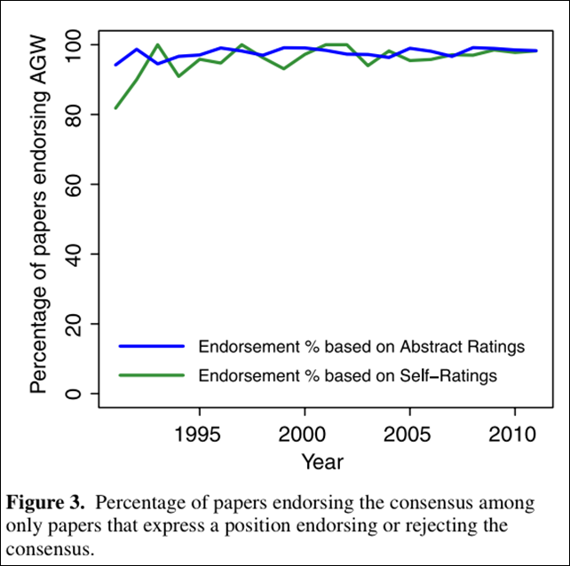 Percentage of papers endorsing the scientific consensus on global warming among only papers that express a position endorsing or rejecting the consensus. Graphic: Cook, Nuccitelli, et al., 2013
