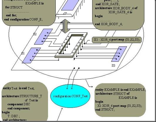 VHDL_Configuration_declaration