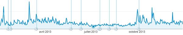 impacte des mises à jour de l'algorithme de Google sur les visites