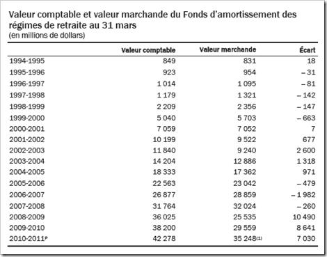 Québec - Le FARR  valeur marchande- 2011-2012
