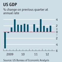 GDP 3Q2012