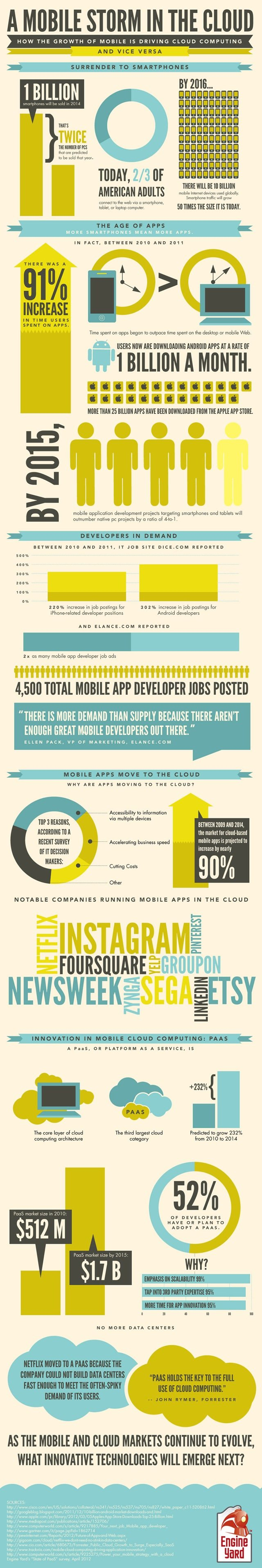crecimiento de los móviles y el impacto en la nube