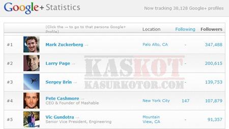 Top 100 Pengguna Google Plus
