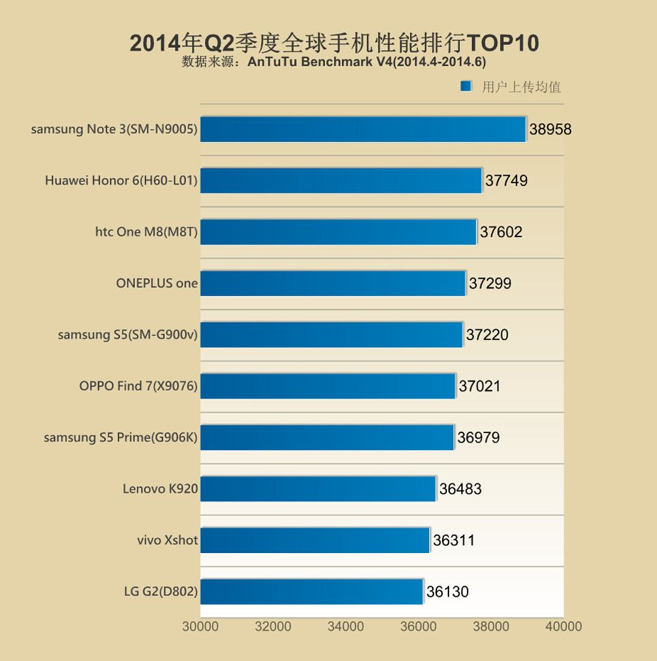 AnTuTu classifica Top 10 Q2 2014
