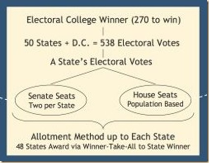 Electoral College Diagram
