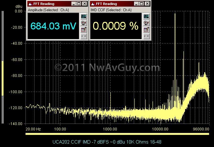 UCA202 CCIF IMD -7 dBFS ~0 dBu 10K Ohms 16-48
