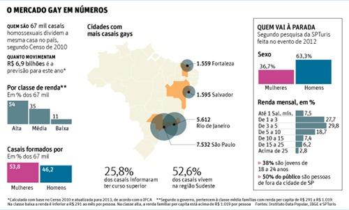 Mercado Gay infografico