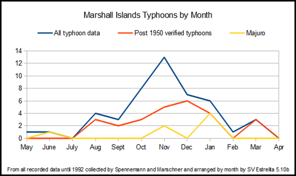 Marshall Islands Typhoons by Month