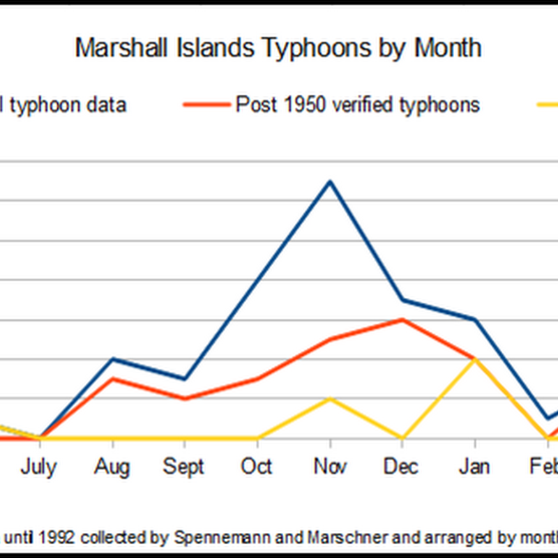 Typhoons, El Nino and the Republic of the Marshall Islands
