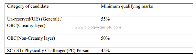 Minimum marks required for qualifying ICAR NET