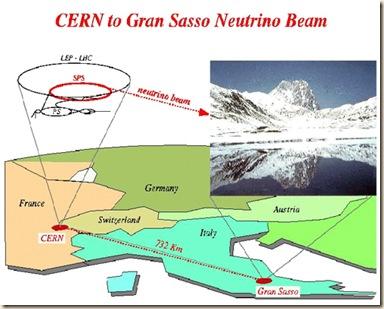 cern beam