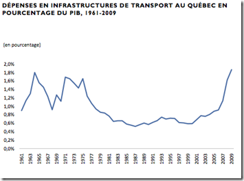 Qubec dpense en infrastructure