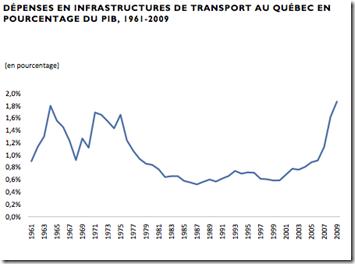 Québec dépense en infrastructure
