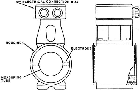 Full-Bore Electromagnetic Meter