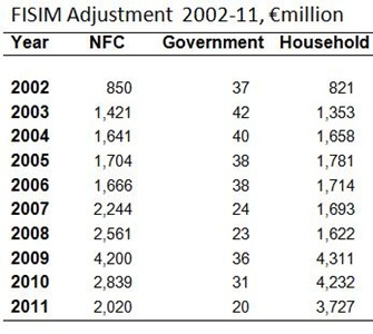 FISIM Adjustment