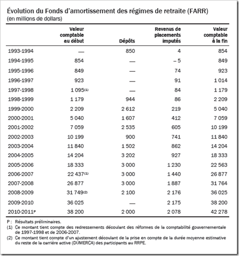 Québec - Le FARR - 2011-2012