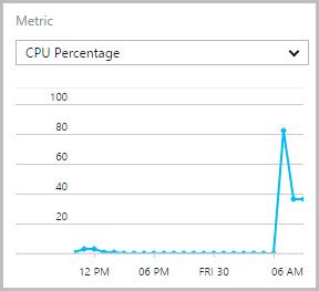 Azure CPU utilisation showing a peak of 80%