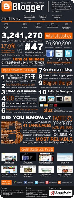 blogger-infograph