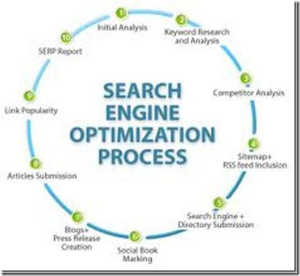 Proses-dan-elemen-search-engine-optimization