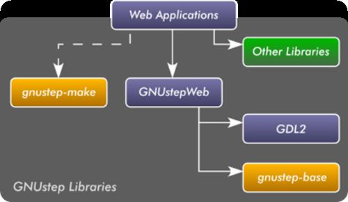 gnustep_webmap