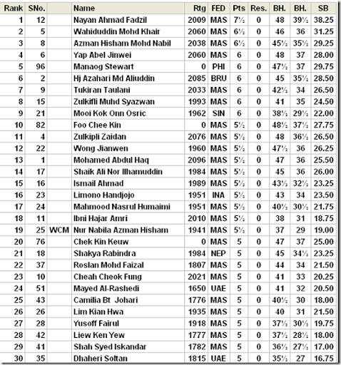 ... ranking after round 8 for the Asian Amateur Open 2011 held yesterday.