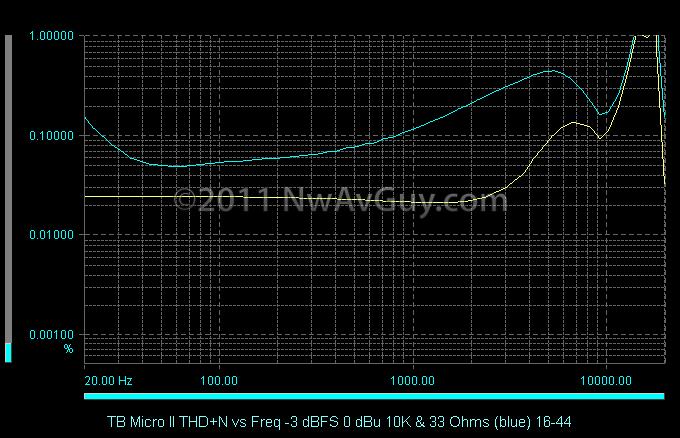 TB Micro II THD N vs Freq -3 dBFS 0 dBu 10K & 33 Ohms (blue) 16-44
