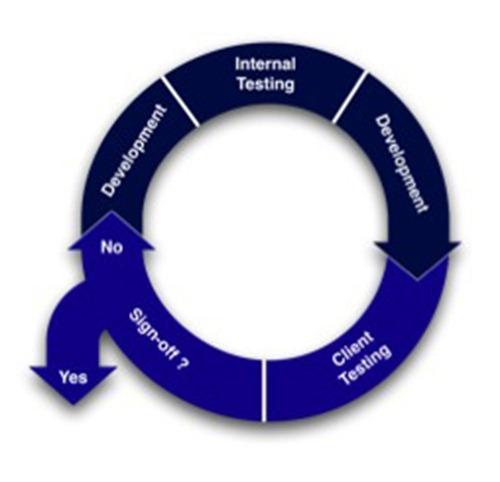 rad agile_circle