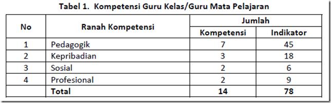 Tabel 1. Kompetensi Guru Kelas/Guru Mata Pelajaran