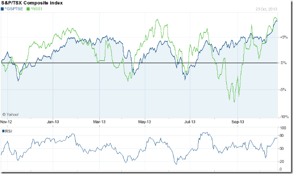 Canada TSX_Oct13
