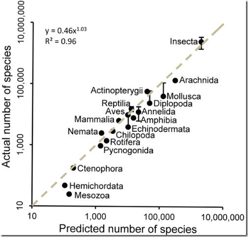 predicted-species